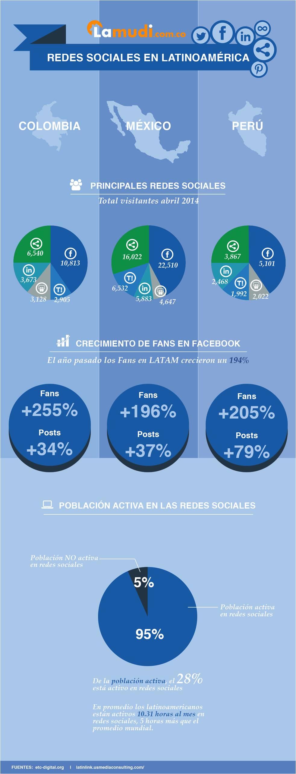 En las redes sociales ¿los latinoamericanos, chismosos o comunicativos?