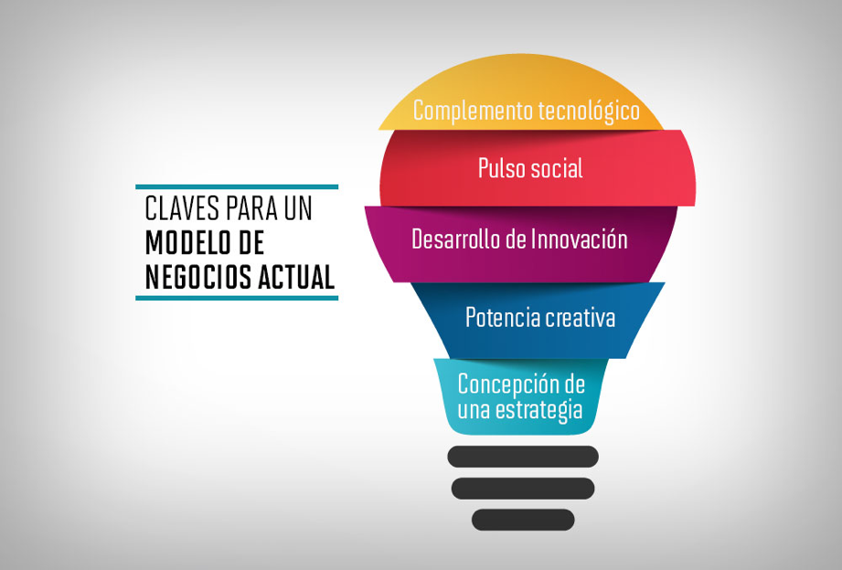 Claves para un Modelo de Negocio actual